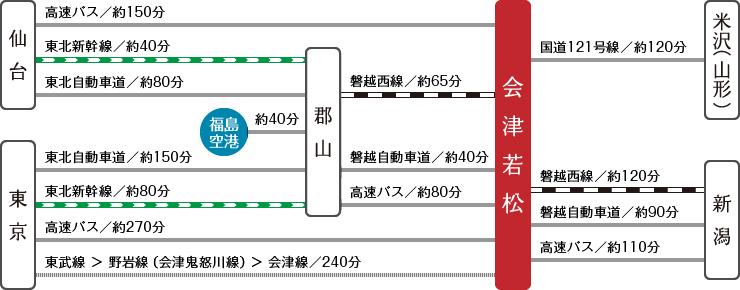 ルートガイド図
